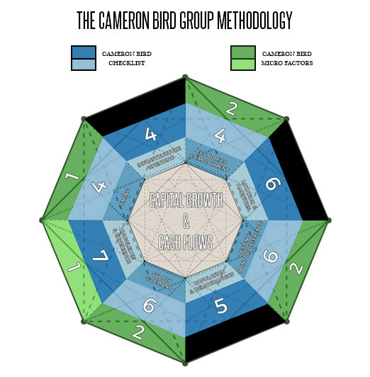 The Cameron Bird Group Investment Property Selection Methodology